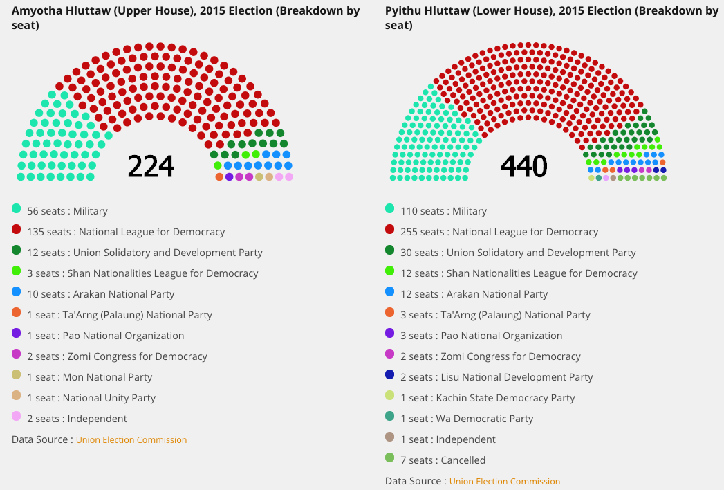 Seats in the two Parliaments of Myanmar. Screenshot from Myanmar Data, Open Development Myanmar August 31, 20147(CC BY-SA 4.0)